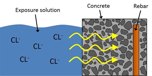 Chloride binding in concrete